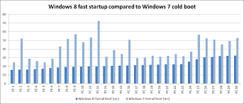 Windows Upgrade Chart Why Upgrade To Windows 8