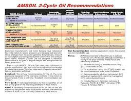Mercury Outboard Fuel Mixture Chart 2 Stroke Oil Mix Mixing Bottle 1 Ltr Gas Shkatulka Info