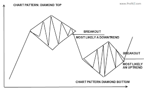 Chart Analysis Patterns Diamond Reversal Chart Pattern In Forex Technical Analysis
