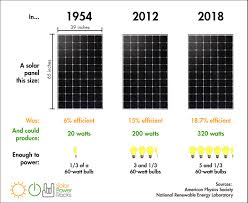 How Much Electricity Does A Solar Panel Produce