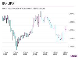 How To Read Forex Charts Like A Pro Skrill
