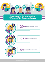 your list of the most important customer service skills according customers in general are just whelmed by customer service
