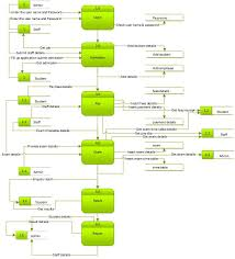 School Structure Flow Chart Shobi A Data Structure Algorithms