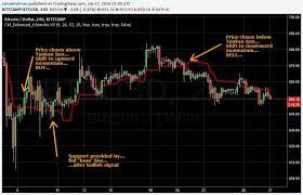 How Do I Purchase Various Cryptocurrencies Crypto Ichimoku