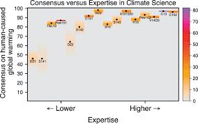 Consensus Chart Consensus Chart Craziness Part 1 Izuru