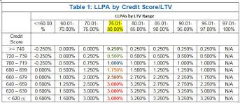 Pmi Ltv Chart Why Is A Credit Score So Important