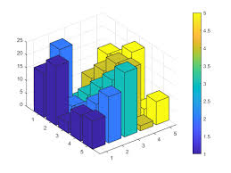 3d Bar Chart Matlab Color 3 D Bars By Height Matlab Simulink