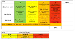 Pediatric Early Warning Signs Wikipedia