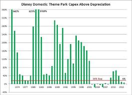 Washington Post Discovers That Walt Disney World Tickets Are