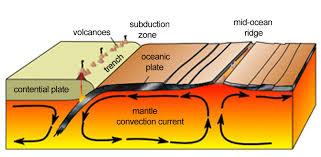 Image result for earth's convection currents and physical layers