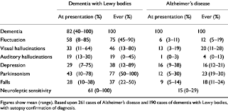 Stages Of Alzheimer S Disease Chart A Comparison Of Clinical Symptoms In Alzheimers Disease And