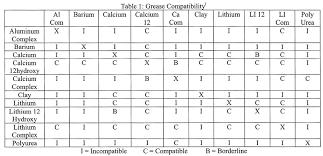 55 Bright Chevron Sri 2 Grease Equivalent Chart