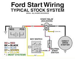 ford starter solenoid wiring diagram car images amazing relay basic ignition wiring diagram at Starter Wiring Diagram