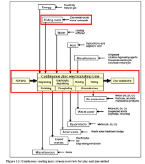 Plating Process Flow Chart Plating Zinc And Zinc Alloy In Metal Industry Efficiency