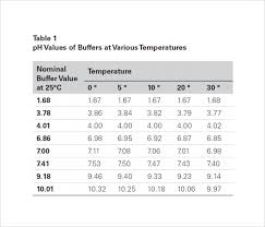 Ph Vs Temperature Chart Sample Ph Chart 6 Documents In Word Pdf