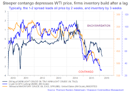 What Will Happen If Or When Oil Storage Capacity At Cushing