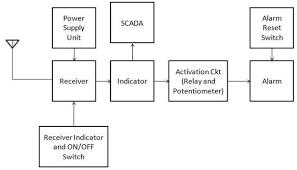 scada block diagram ireleast info scada block diagram wiring diagram wiring block