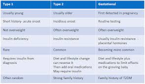 Living With Diabetes Colonial Group International Zest