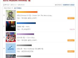 Hanteo Chart Daily K Pop News