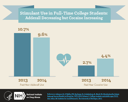 statistics help for college students college anxiety and alcohol and drug use in college aged young adults monitoring stimulant use in full time college