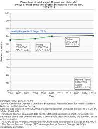 Sun Protective Behavior Cancer Trends Progress Report