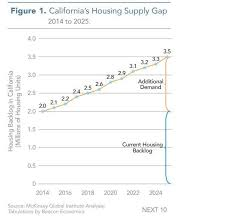 Low Income Chart California 2016 California Residents Flee Chased Away By Soaring Home