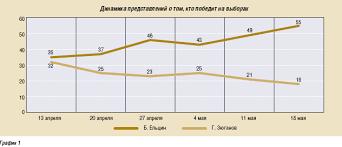 Курсовая работа Выборы в Российской Федерации динамика  hello html 5f3c054c gif