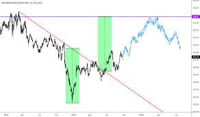 Gs Stock Price And Chart Nyse Gs Tradingview Uk