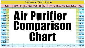 Air Cleaner Comparison Chart Air Purifier Comparison Chart 2019