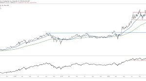 Amazon (AMZN) May Complete Topping Pattern