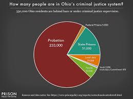 Ohio Felony Chart Ohio Profile Prison Policy Initiative