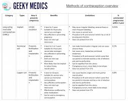 Contraception Comparison Chart Methods Of Contraception Cocp Pop Larcs Geeky Medics