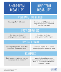 And Forms Disability Insurance Definition Examples