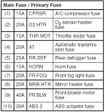 fuses inspection and maintenance suzuki grand vitara owners main fuse box