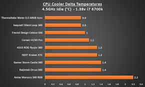 Best Cpu Coolers 2019 The 360mm Aio Shoot Out Play3r