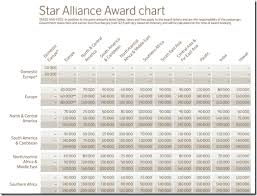 Sas Star Alliance Award Chart_thumb Png Loyalty Traveler