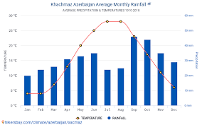 Baku Climate Chart Data Tables And Charts Monthly And Yearly Climate Conditions
