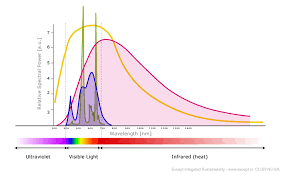 Cfl Spectrum Chart Except Integrated Sustainability Led Artificial Light