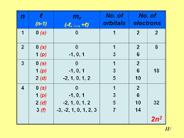 Quantum numbers and Periodic table - ppt video online download