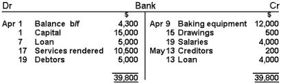 T Chart Accounting Example Balancing T Accounts