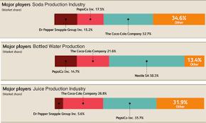 Coca Cola Corporate Structure Chart Distribution System Of Coca Cola Company
