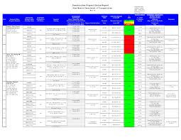 Status Report Format Project Management Status Report Template Excel