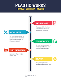 Graphic Design Proof Template Simple Timeline Infographic