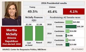 Top Senate Races In 2020 Election Include Alabama Arizona