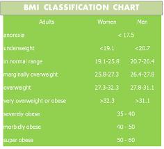 Acsm Waist Circumference Chart Risk Health Over Hypertrophy