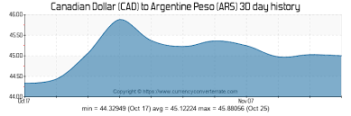 400 Cad To Ars Convert 400 Canadian Dollar To Argentine