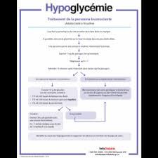 Pharmacist Letter Insulin Chart