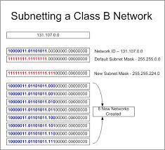 Subnet Mask Chart Ip Addresses Subnet Mask Binary Chart Www Bedowntowndaytona Com
