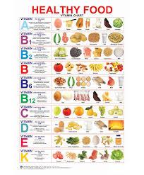 Healthy Food Vitamin Chart English