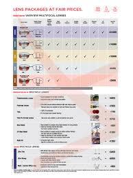 Lens Index Chart Prescription Spectacle Lenses Best Spectacle Lenses Free